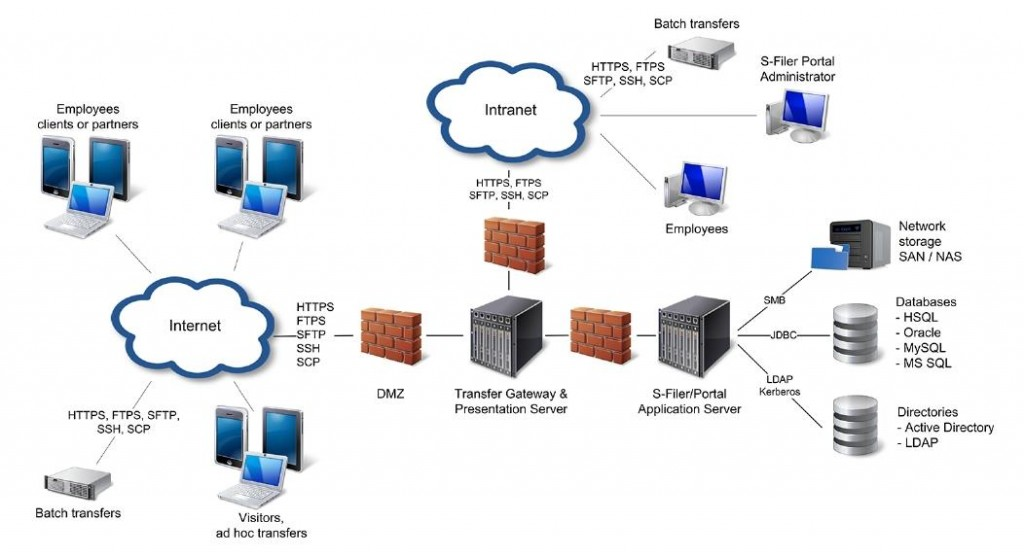 S-Filer_Portal